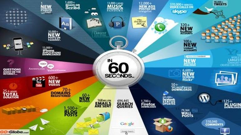 Δείτε τι γίνεται μέσα σε 60 δευτερόλεπτα στο internet!