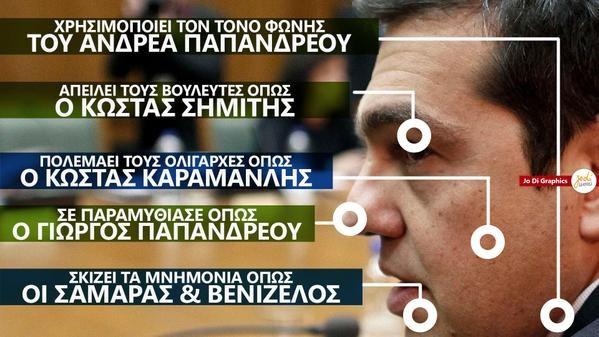 Το προφίλ του Α. Τσίπρα: