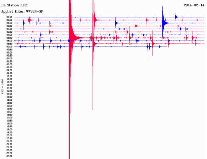 Δείτε πώς κατέγραψε τη δόνηση ο σεισμογράφος που είναι εγκατεστημένος στο Αργοστόλι