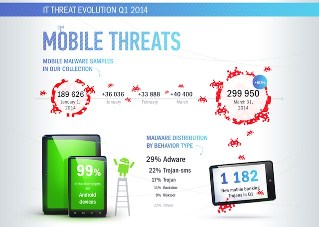 statistics mobile malware samples Infection data shows rise in mobile malware development new rootkit malware samples are on the decline as operating system-level protections from microsoft.