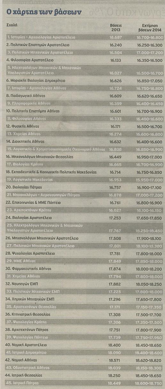 Πίνακας με τις εκτιμήσεις για την κίνηση των βάσεων το 2014