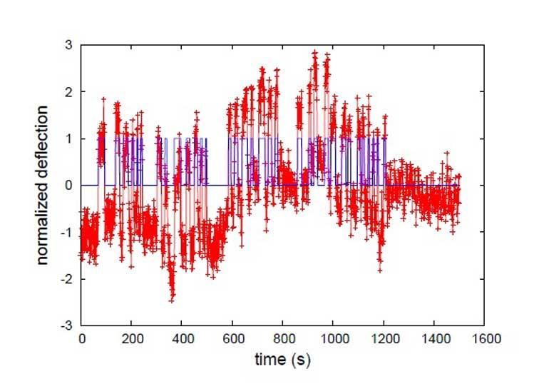Τα πιο πρόσφατα προσεισμικά σήματα του ηλεκτρομαγνητικού πεδίου