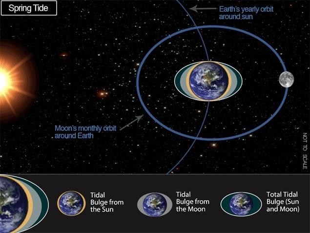 2. Η εικόνα αποτυπώνει πώς η ευθυγράμμιση της Σελήνης και του Ηλίου μπορεί να αυξήσει τις «παλιρροϊκές δυνάμεις» στη Γη