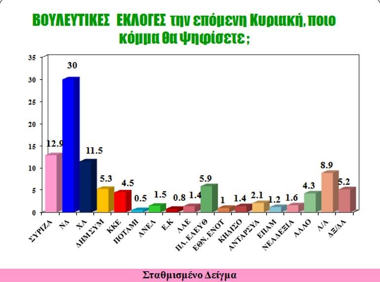 Αποτελέσματα Δεκεμβρίου 2016