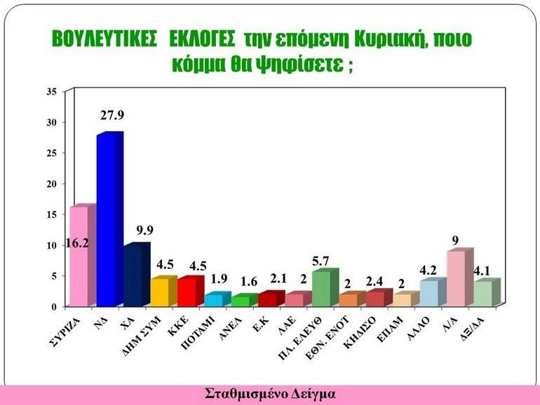 Αποτελέσματα Ιουνίου 2016
