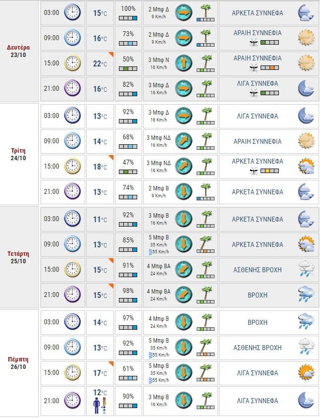 Καιρικές συνθήκες Αττικής σύμφωνα με τις έως τώρα προγνώσεις