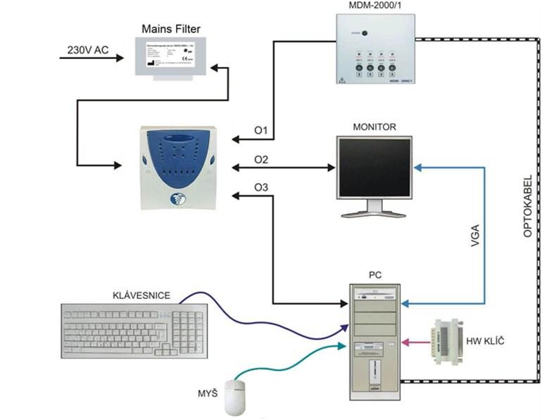Σχηματική απεικόνιση διασυνδέσεων των στοιχείων του Συστήματος MDM