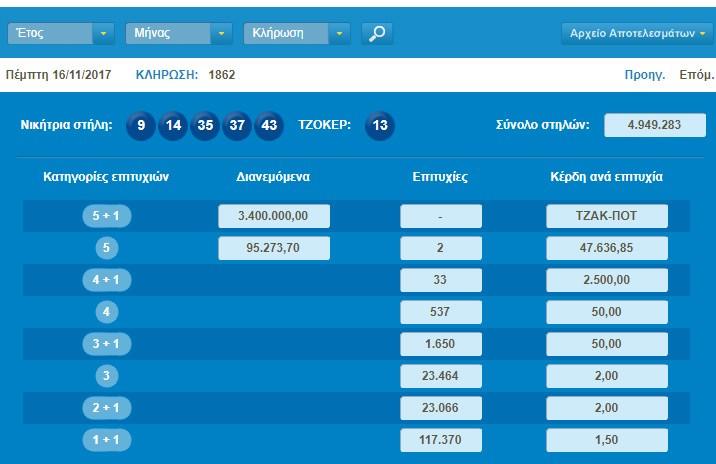 Tζακ-ποτ στο Τζόκερ - Πάνω από 3,5 εκατ. ευρώ στην επόμενη κλήρωση