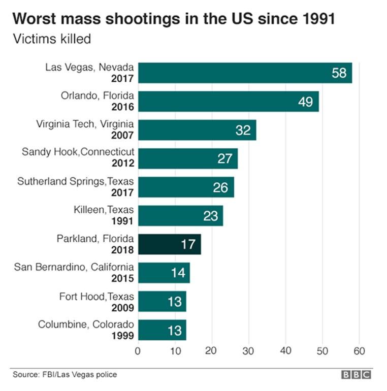 Οι χειρότερες μαζικές δολοφονίες στις ΗΠΑ από το 1991