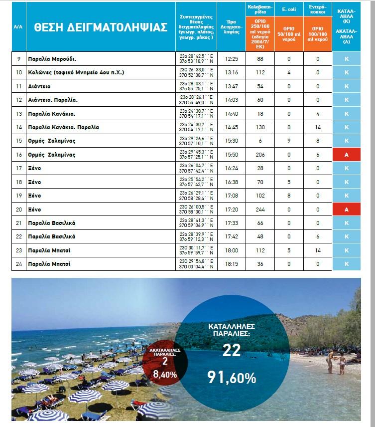 Αυτές είναι οι καθαρές ή ακατάλληλες παραλίες στη Δυτική Αττική