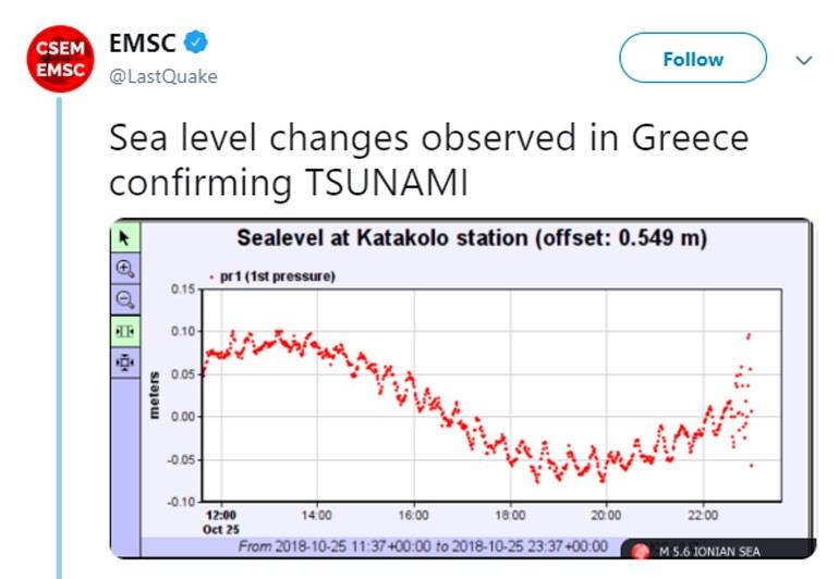Η μεταβολή του επιπέδου της στάθμης της θάλασσας μπορεί να οδηγήσει σε τσουνάμι μικρής κλίμακας, αλλά κατά τόπους ισχυρότερο