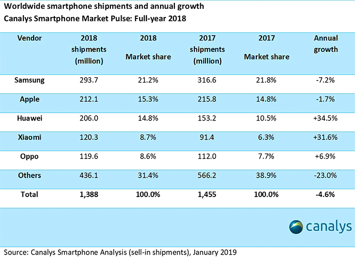 In 2018 for mobile manufacturers