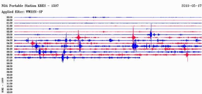 O σεισμογράφος του Γεωδυναμικού Ινστιτούτου του Εθνικού Αστεροσκοπείου Αθηνών που είναι εγκατεστημένος στην Κρέστενα