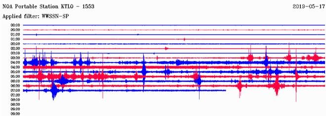 O σεισμογράφος του Γεωδυναμικού Ινστιτούτου του Εθνικού Αστεροσκοπείου Αθηνών που είναι εγκατεστημένος στο Κατάκολο