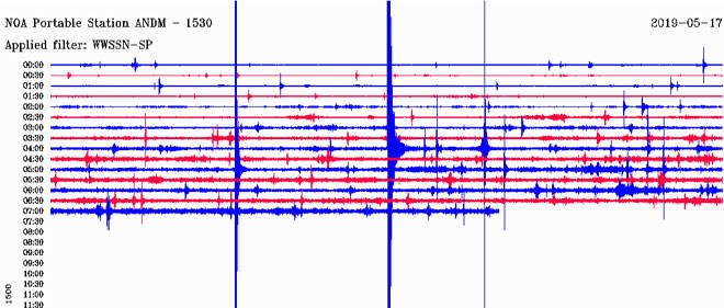 O σεισμογράφος του Γεωδυναμικού Ινστιτούτου του Εθνικού Αστεροσκοπείου Αθηνών που είναι εγκατεστημένος στην Ανδραβίδα