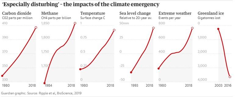 Γράφημα στο οποίο καταγράφονται οι επιπτώσεις της κλιματικής αλλαγής