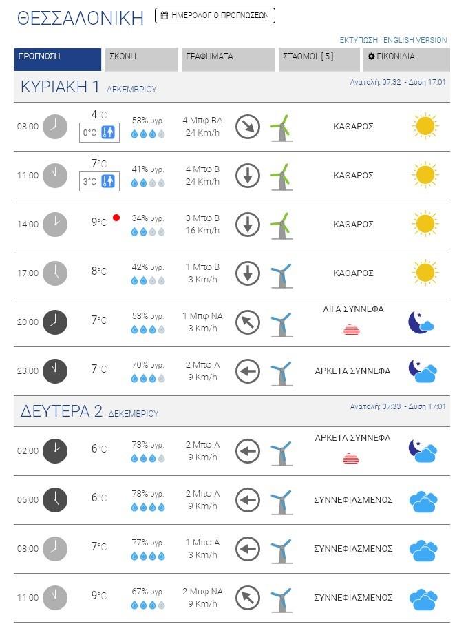 Οι καιρικές συνθήκες στη Θεσσαλονίκη την Κυριακή και τη Δευτέρα