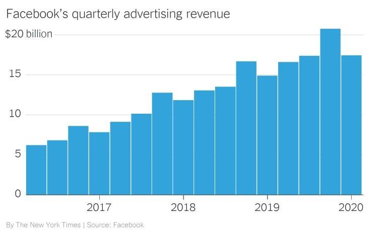 Τα έσοδα του Facebook από τις διαφημίσεις