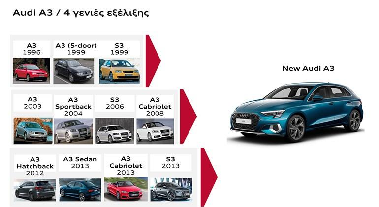 Οι γενιές και οι εκδόσεις του Audi A3 από το 1996 έως σήμερα.