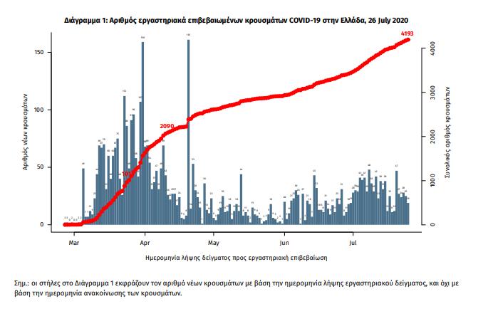 Ελλάδα: Καταμετρήθηκαν 27 νέα κρούσματα κορωνοϊού...