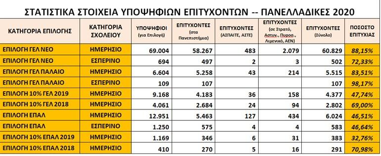 Δείτε τις βάσεις των Πανελλαδικών - Έπεσε η πλατφόρμα του υπουργείου Παιδείας | Ελλάδα | Ορθοδοξία | orthodoxia.online | βάσεις | βάσεις | Ελλάδα | Ορθοδοξία | orthodoxia.online