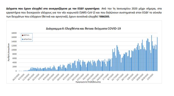 ΕΟΔΥ: 248 νέα κρούσματα κορωνοϊού και 3νέοι θάνατοι | ΥΓΕΙΑ | Ορθοδοξία | orthodoxia.online | ΕΟΔΥ | ΕΟΔΥ | ΥΓΕΙΑ | Ορθοδοξία | orthodoxia.online