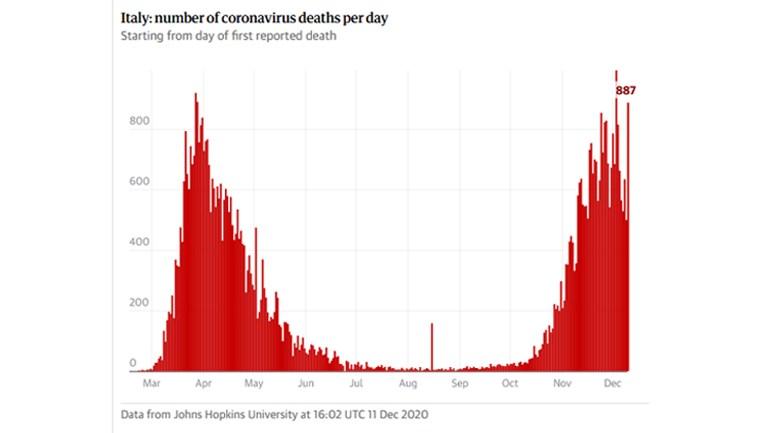 Οι ημερήσιοι θάνατοι στην Ιταλία στις 11 Δεκεμβρίου 2020