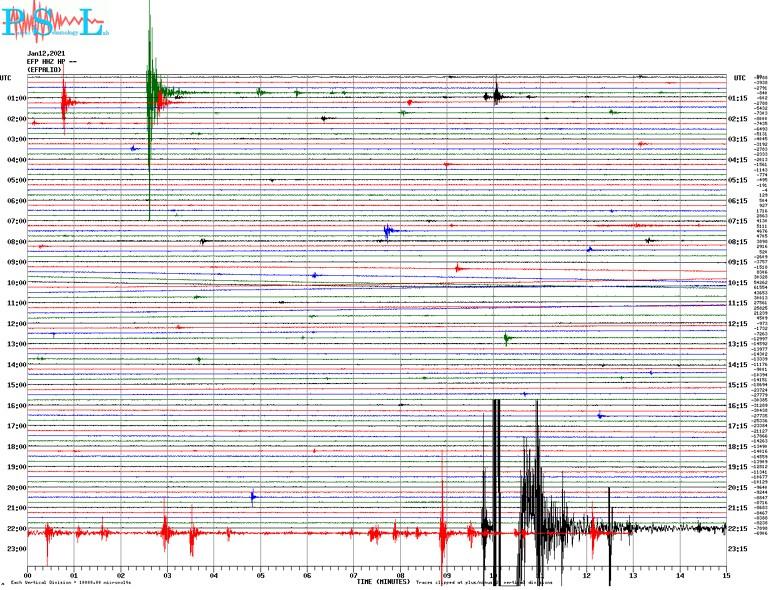 Δείτε πώς κατέγραψε τη δόνηση ο σεισμογράφος του Πανεπιστημίου Πατρών που είναι εγκατεστημένος στο Ευπάλιο