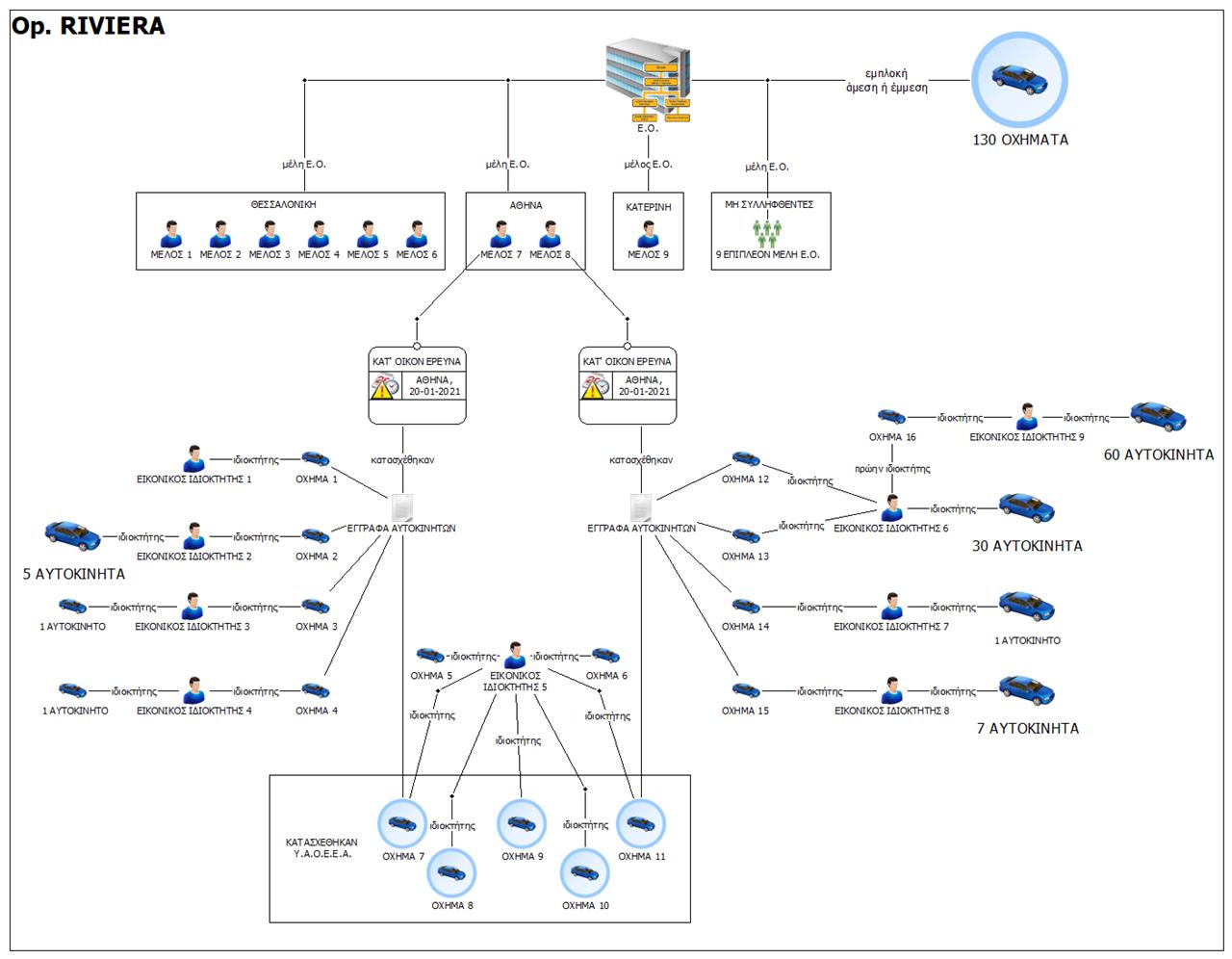 Το σχεδιάγραμμα του δικτύου της εγκληματικής οργάνωσης, έδωσε στη δημοσιότητα η ΕΛΑΣ