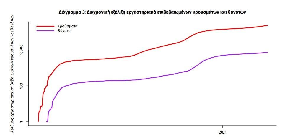 Αρνητικό ρεκόρ με 3.465 νέα κρούσματα κορωνοϊού | orthodoxia.online | κρουσματα κορονοιου ελλαδα σημερα | 17 μαρτιου | Ελλάδα | orthodoxia.online