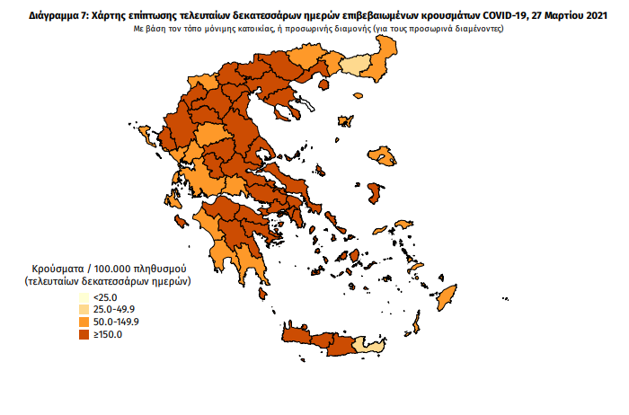 3.133 κρούσματα νέα κρούσματα κορονοϊού στην Ελλάδα | orthodoxia.online | κρουσματα κορονοιου ελλαδα σημερα | 27 μαρτιου | Ελλάδα | orthodoxia.online