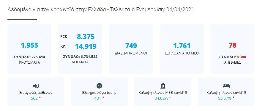 1995 κρούσματα κορονοϊού στην Ελλάδα σήμερα 4 Απριλίου | orthodoxia.online | κρουσματα κορονοιου ελλαδα σημερα | 4 απριλιου | Ελλάδα | orthodoxia.online