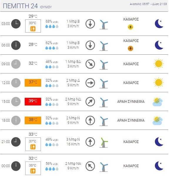 Oι καιρικές συνθήκες στο κέντρο της Θεσσαλονίκης - Πηγή: Εθνικό Αστεροσκοπείο Αθηνών